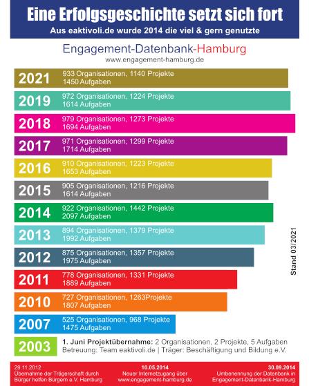 Erfolgsgeschichte der Engagement-Datenbank-Hamburg